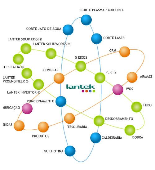 Software Lantek